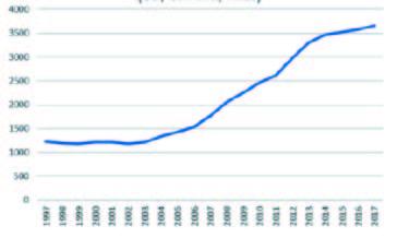 Reddito Nazionale Lordo Procapite (US$ correnti, Atlas)