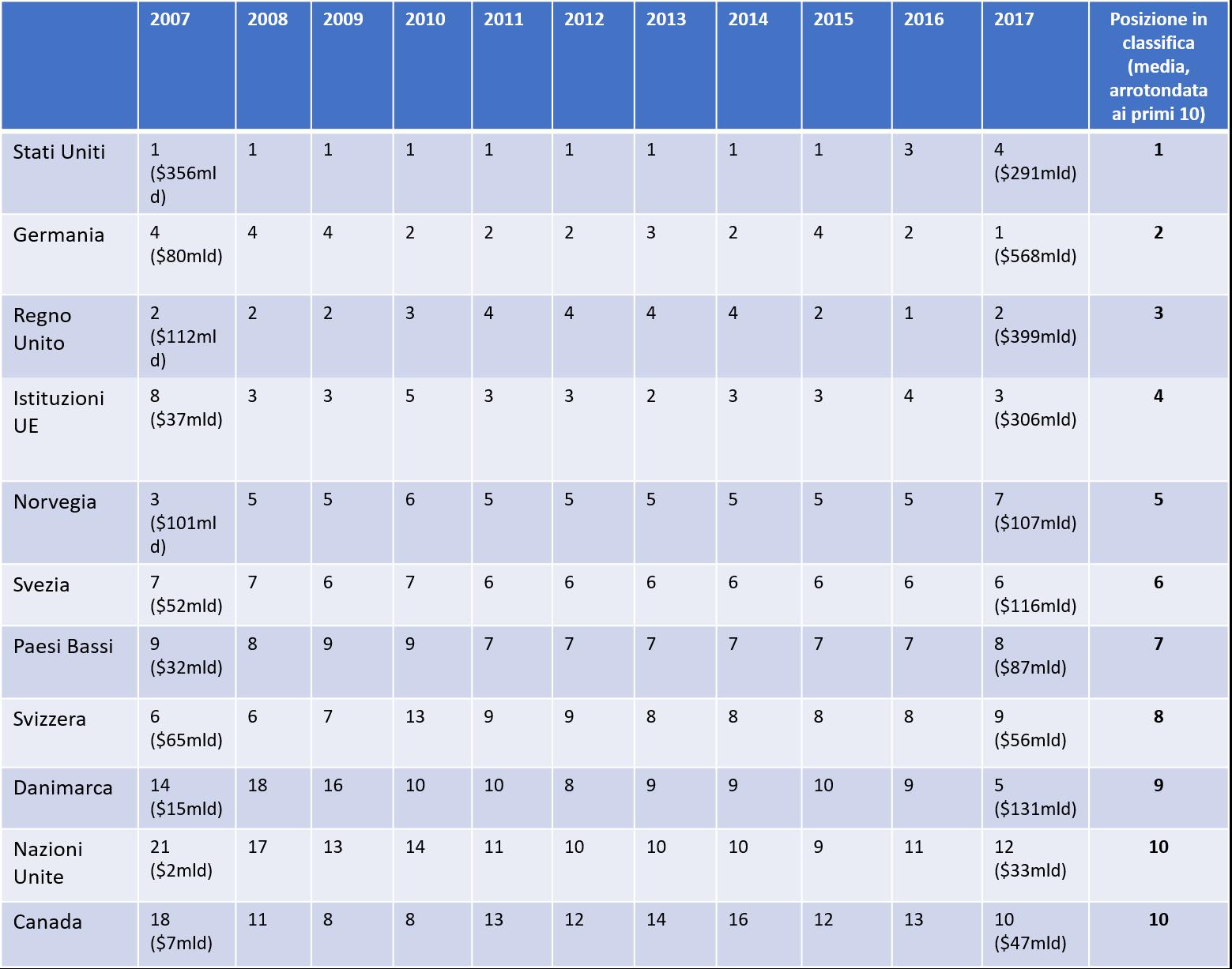Principali donatori per il peacebuilding negli ultimi dieci anni. Fonte: Analisi di ECDPM a partire dai dati del Creditor Reporting System (CRS) di OECD (code 15220 'Civilian peacebuilding, conflict prevention and resolution'). Spesa lorda in miliardi di dollari americani a prezzi costanti (2017)
