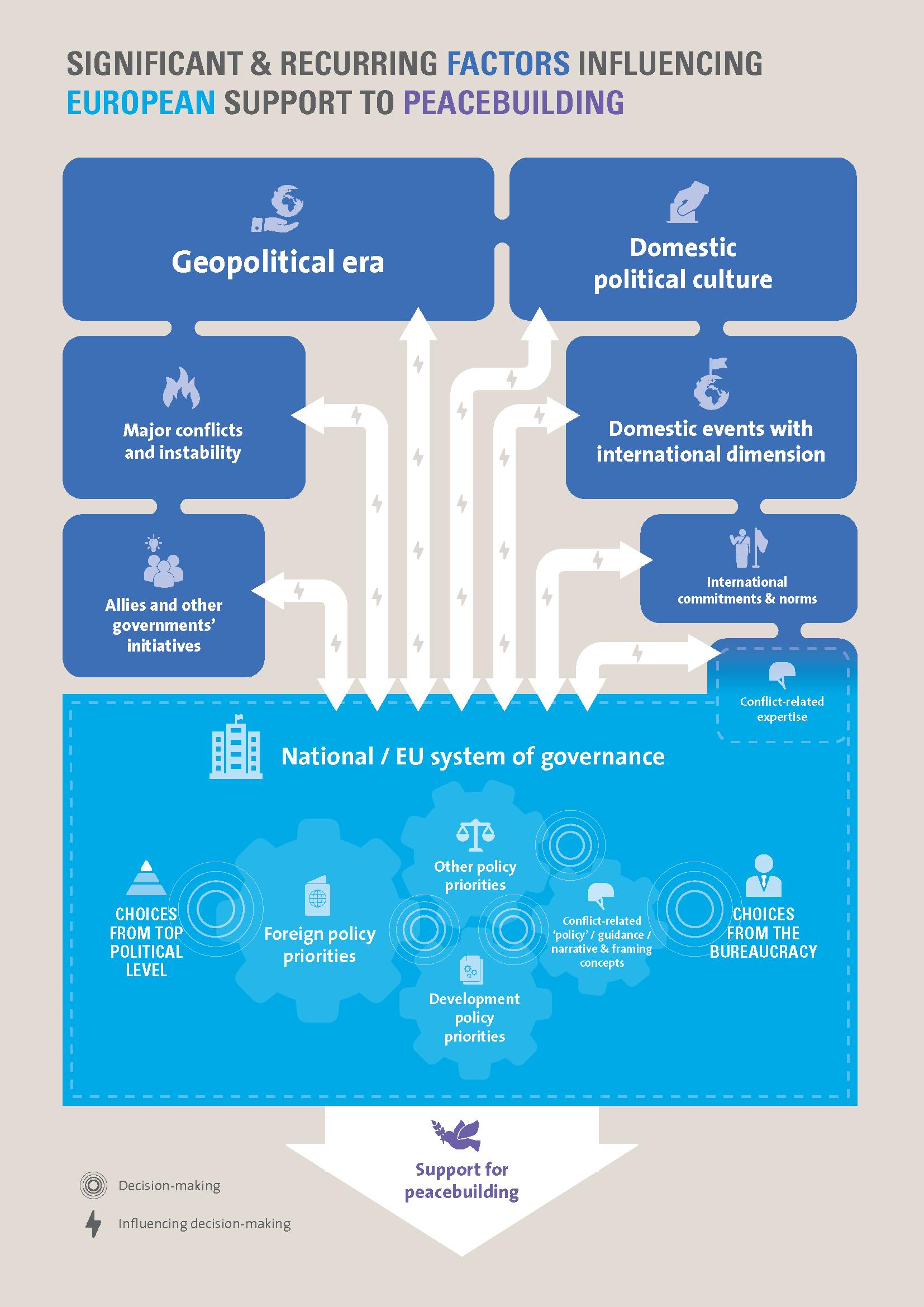 I principali fattori che influenzano il supporto europeo al peacebuilding. Fonte: ECDPM