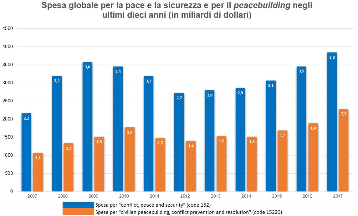Spesa globale per la pace e la sicurezza e per il peacebuilding negli ultimi dieci anni